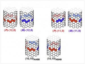 有限長CNT分子