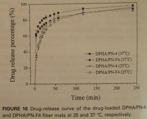 Drug-release curve