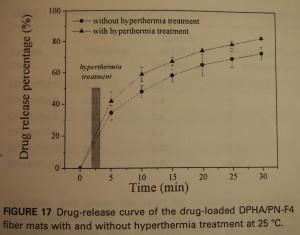 Drug-release