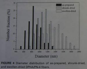 diameter distribution