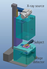 Talbot-Lau Interferometer mechanism image