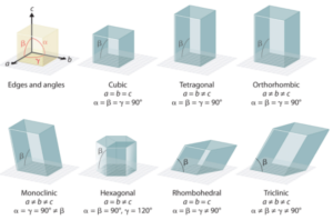 α、β、γの結晶構造例